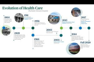 A timeline of RGH hospital initiatives.